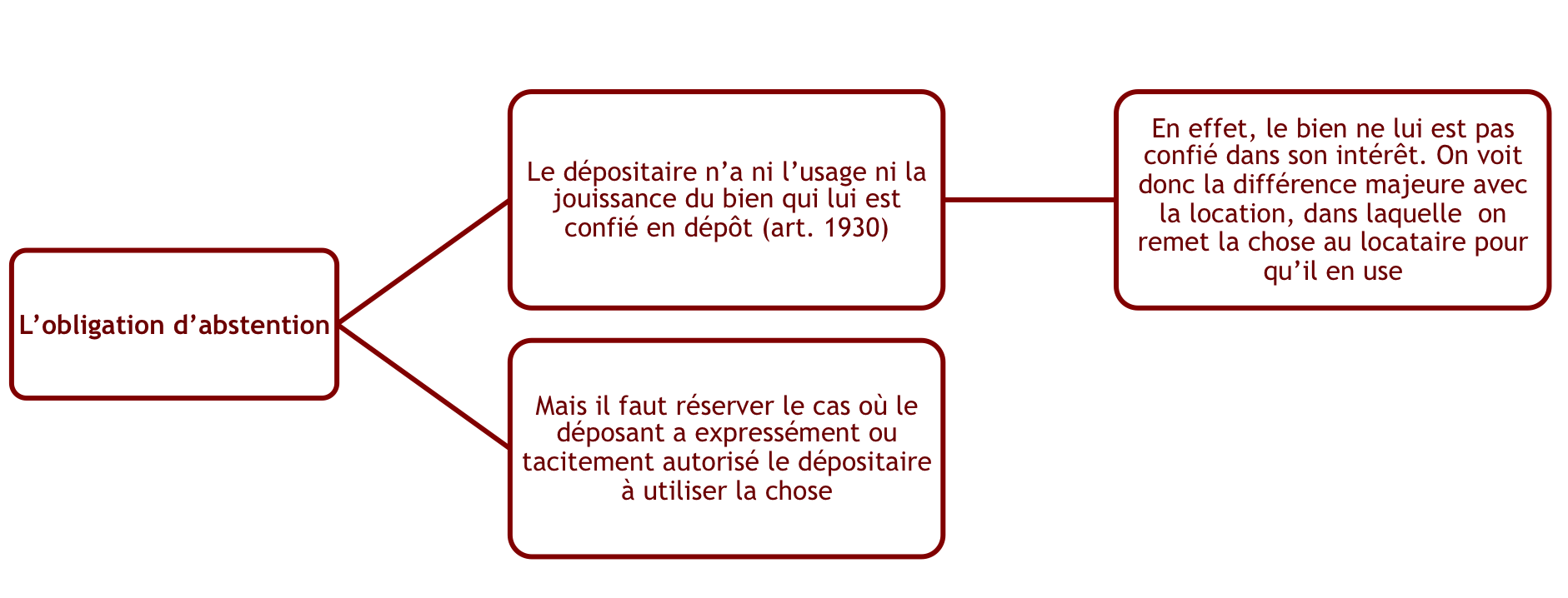obligationdepositaire1.png